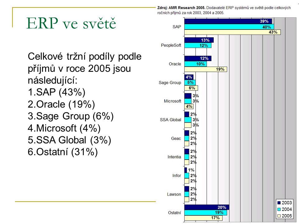ERP ve světě Celkové tržní podíly podle příjmů v roce 2005 jsou následující: SAP (43%) Oracle (19%)
