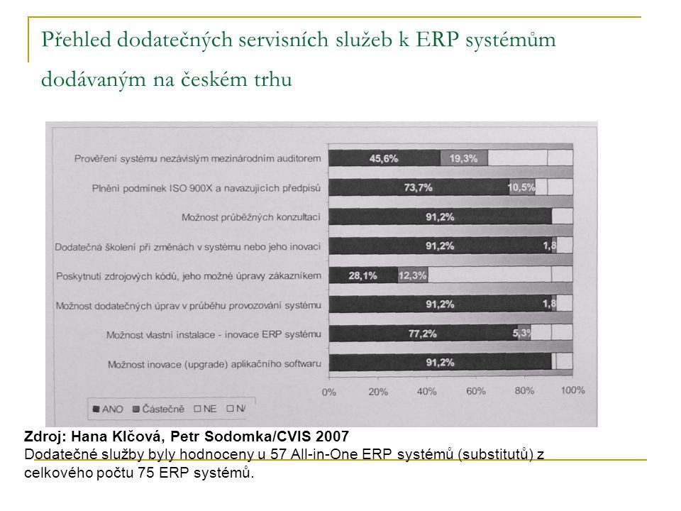 Přehled dodatečných servisních služeb k ERP systémům dodávaným na českém trhu