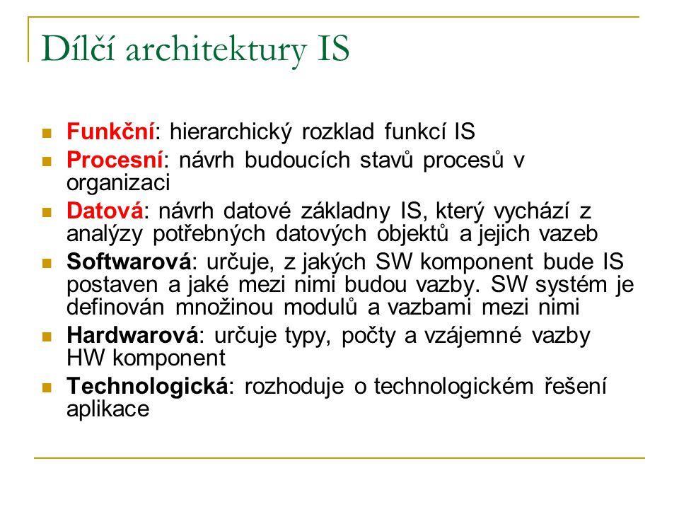 Dílčí architektury IS Funkční: hierarchický rozklad funkcí IS