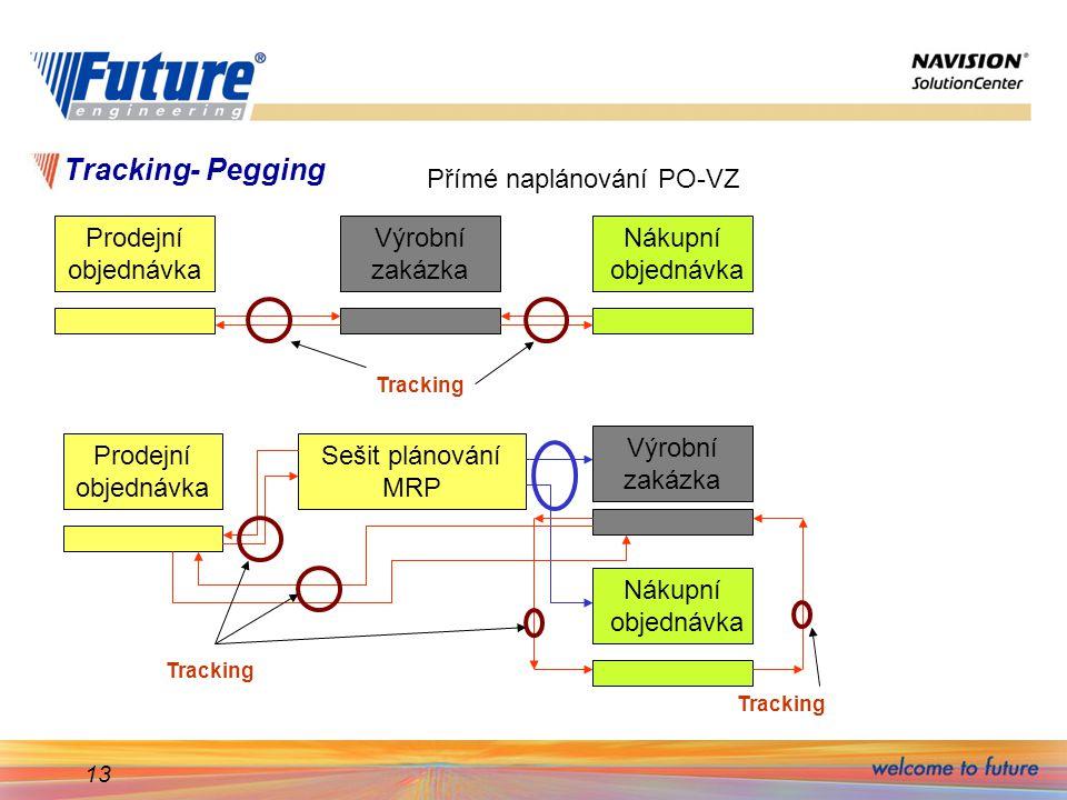 Tracking- Pegging Přímé naplánování PO-VZ Prodejní objednávka Výrobní