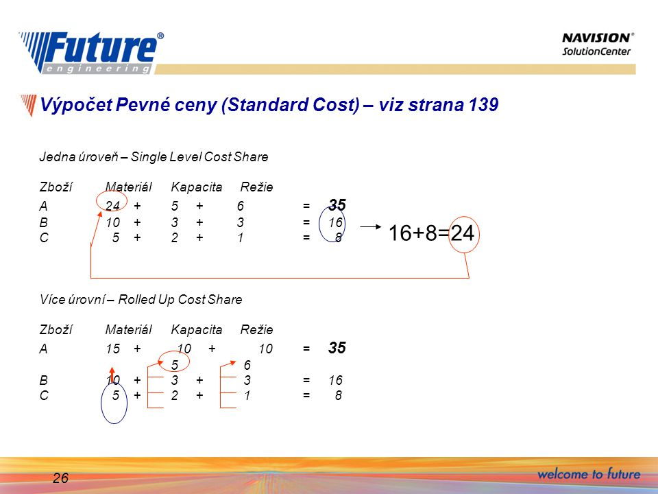 Výpočet Pevné ceny (Standard Cost) – viz strana 139