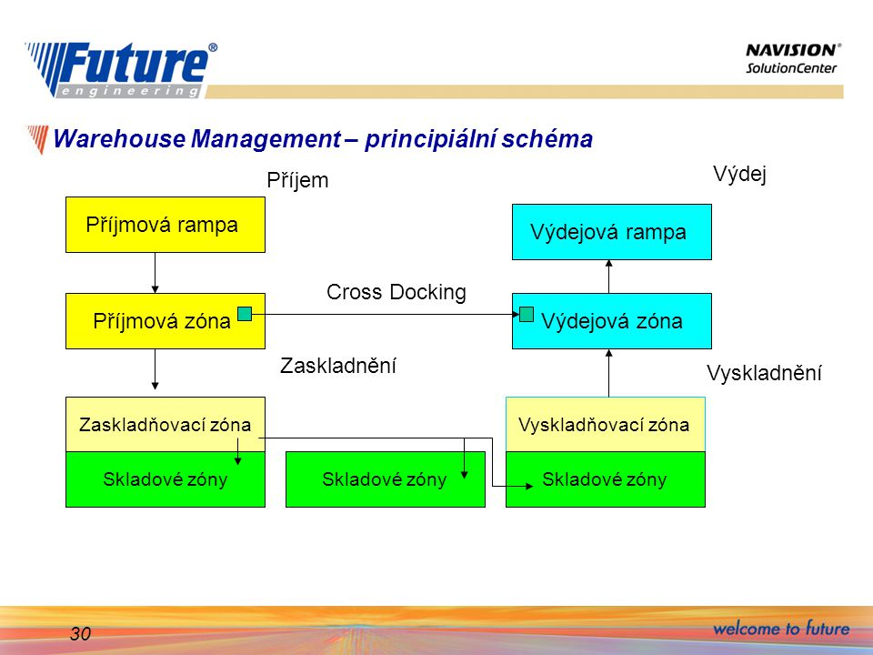 Warehouse Management – principiální schéma