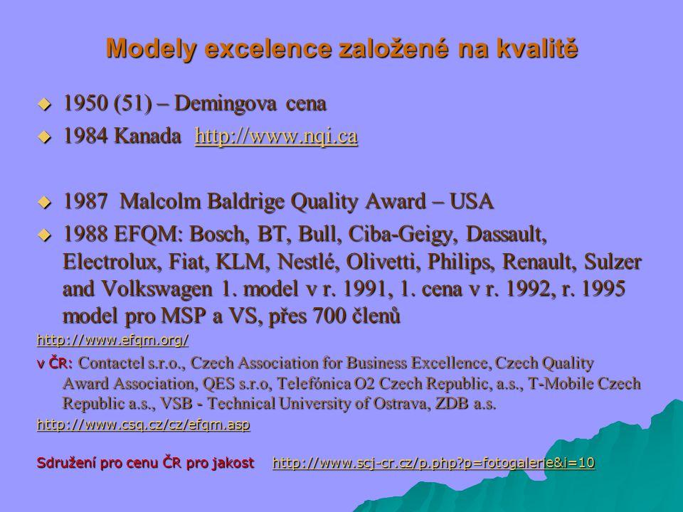 Modely excelence založené na kvalitě