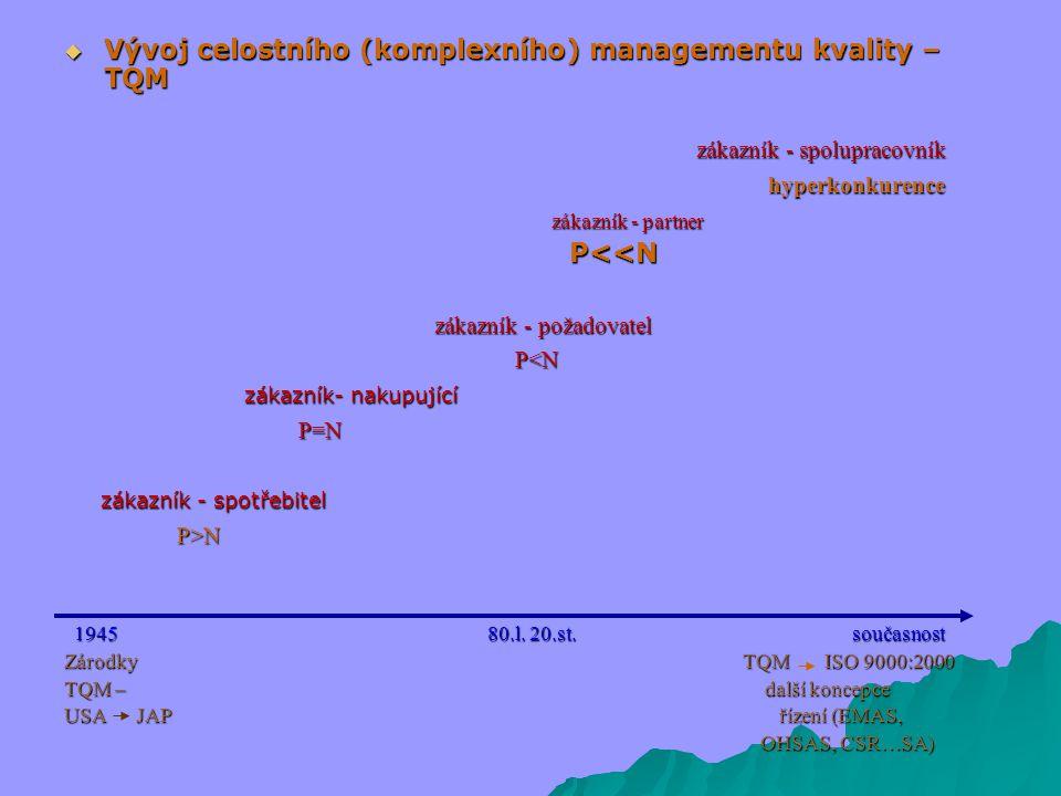 Vývoj celostního (komplexního) managementu kvality – TQM