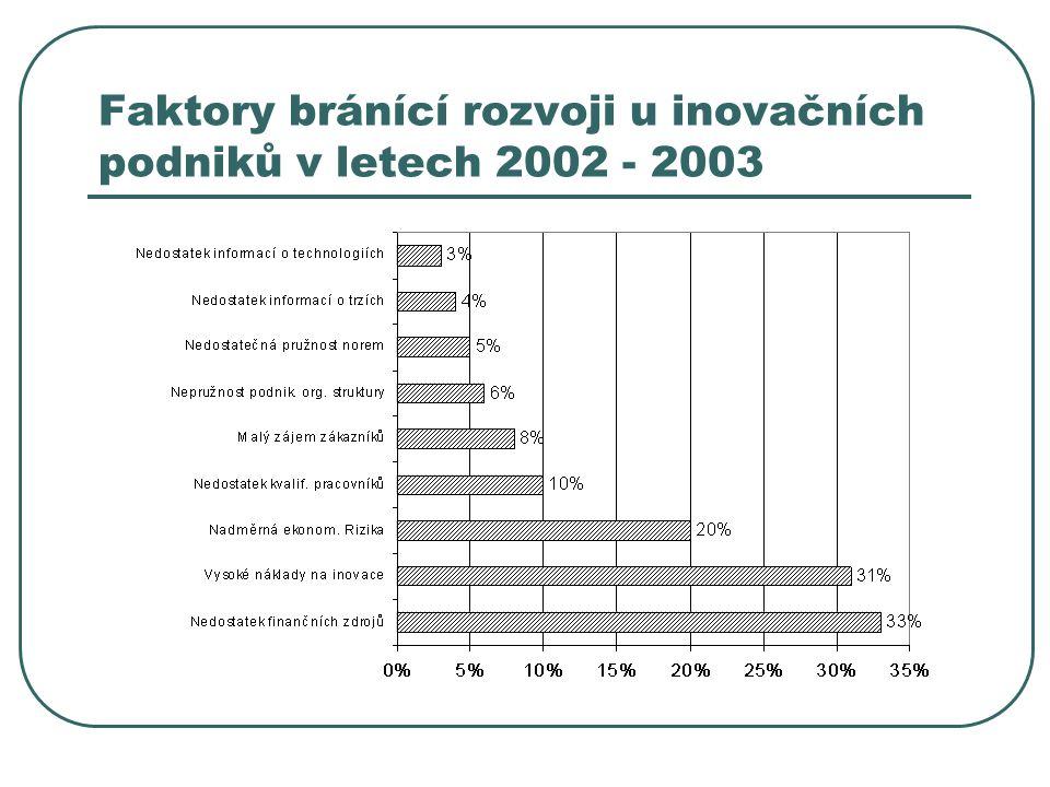 Faktory bránící rozvoji u inovačních podniků v letech 2002 - 2003
