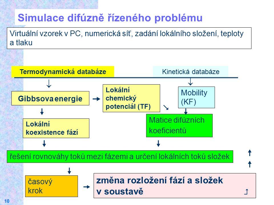 Termodynamická databáze