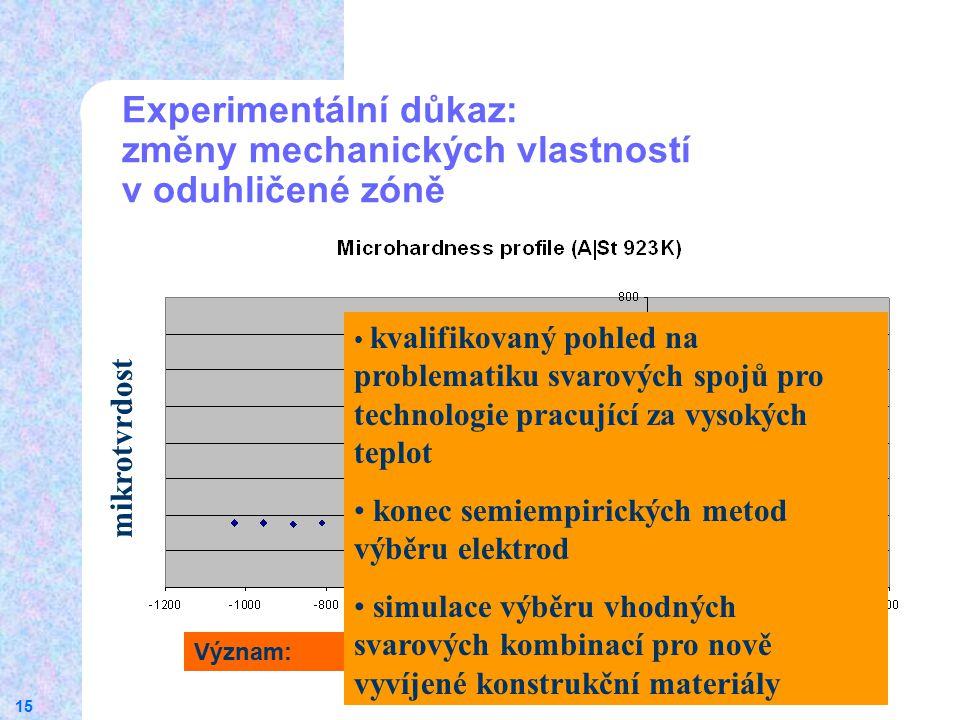 Experimentální důkaz: změny mechanických vlastností v oduhličené zóně