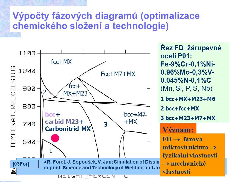 18.4.2017 Výpočty fázových diagramů (optimalizace chemického složení a technologie) Řez FD žárupevné oceli P91: