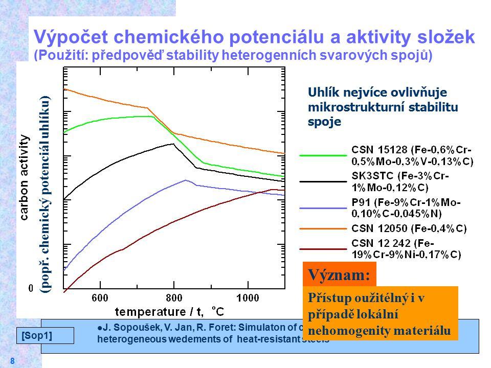 18.4.2017 Výpočet chemického potenciálu a aktivity složek (Použití: předpověď stability heterogenních svarových spojů)