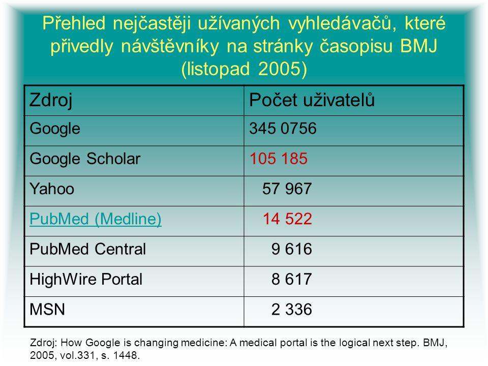 Přehled nejčastěji užívaných vyhledávačů, které přivedly návštěvníky na stránky časopisu BMJ (listopad 2005)
