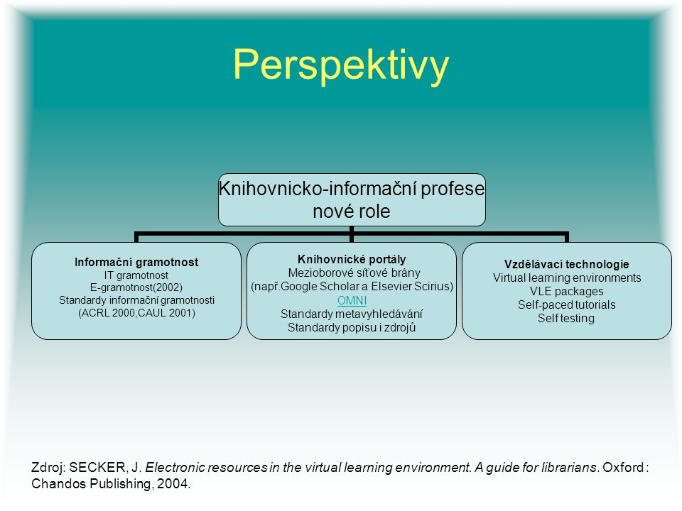 Perspektivy Zdroj: SECKER, J. Electronic resources in the virtual learning environment.
