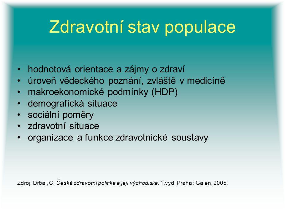 Zdravotní stav populace