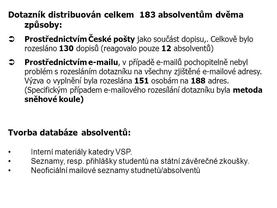 Dotazník distribuován celkem 183 absolventům dvěma způsoby: