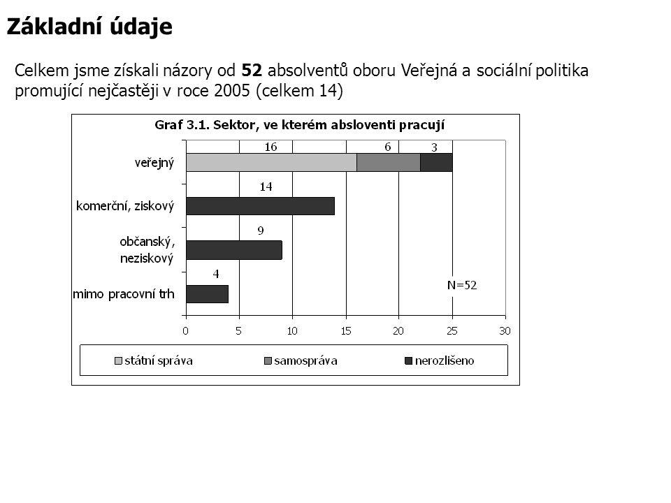 Základní údaje Celkem jsme získali názory od 52 absolventů oboru Veřejná a sociální politika.