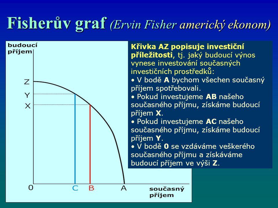 Fisherův graf (Ervin Fisher americký ekonom)