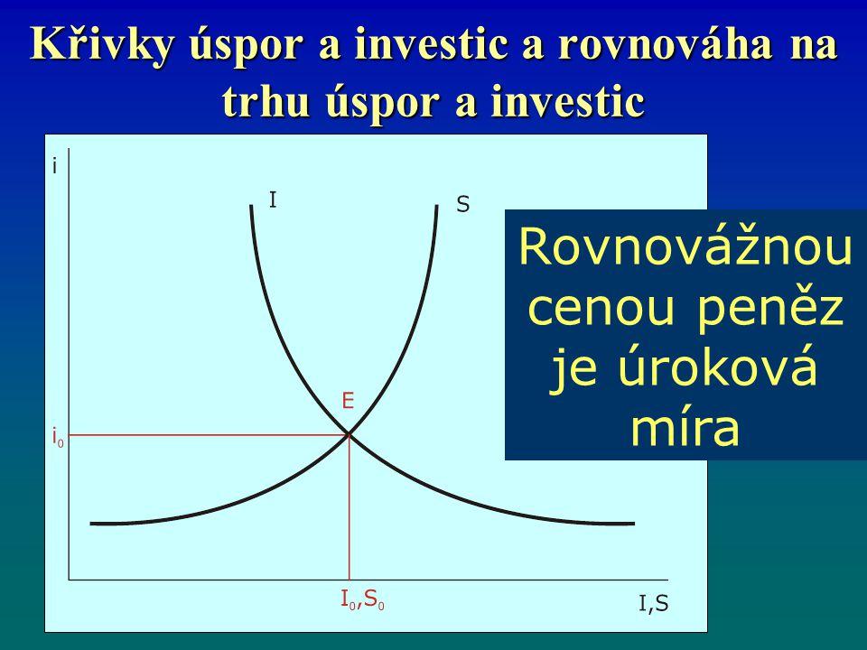 Křivky úspor a investic a rovnováha na trhu úspor a investic
