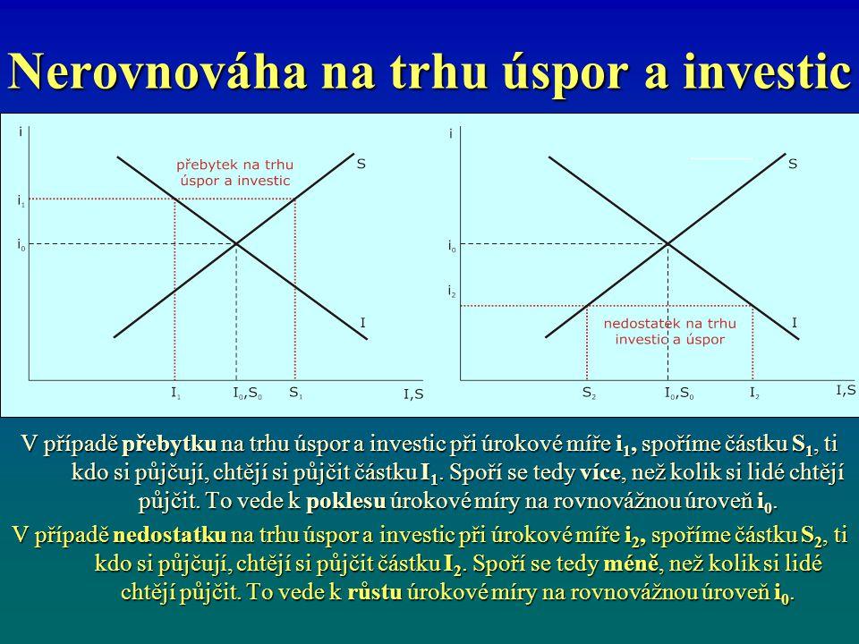Nerovnováha na trhu úspor a investic