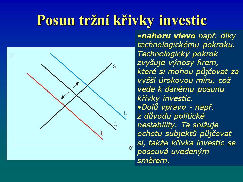 Posun tržní křivky investic