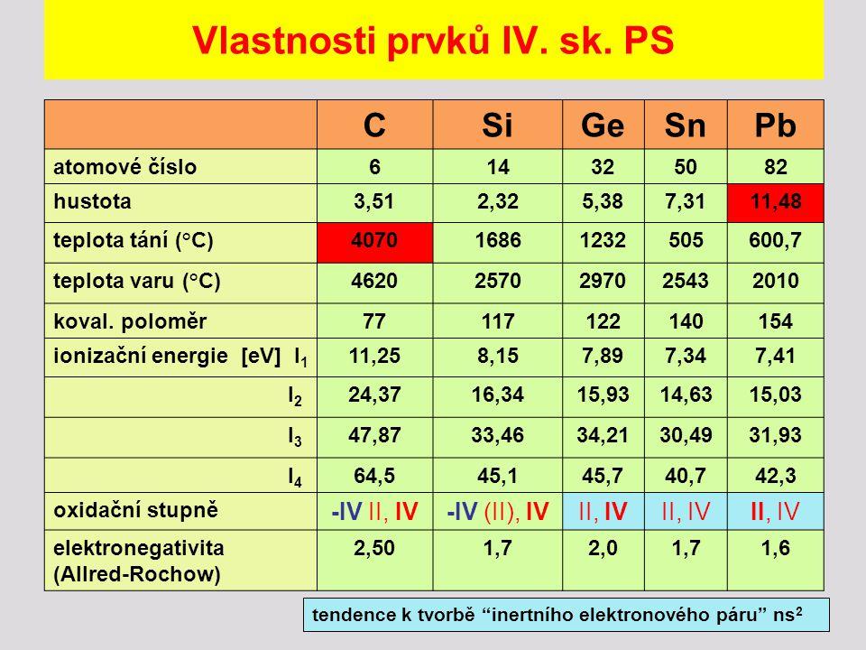 Vlastnosti prvků IV. sk. PS