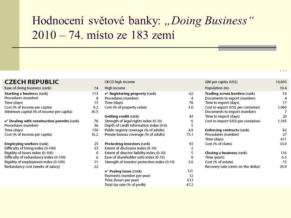 """Hodnocení světové banky: """"Doing Business 2010 – 74. místo ze 183 zemí"""