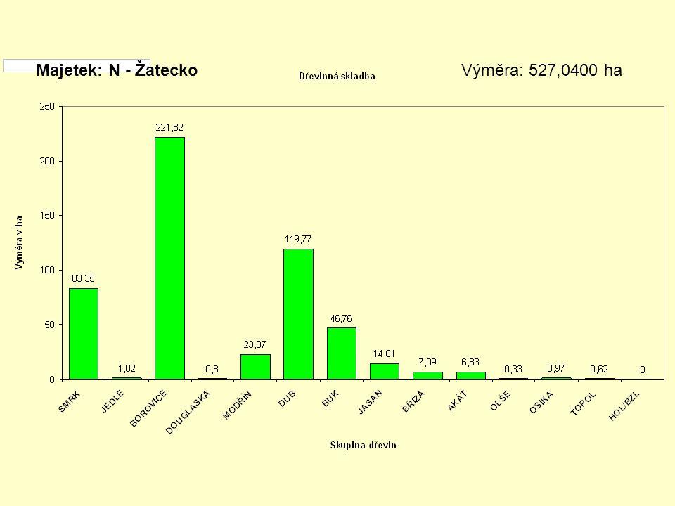 Majetek: N - Žatecko Výměra: 527,0400 ha