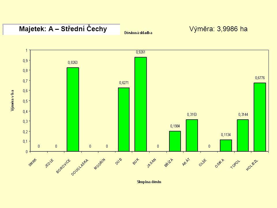 Majetek: A – Střední Čechy