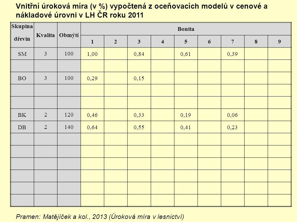 Vnitřní úroková míra (v %) vypočtená z oceňovacích modelů v cenové a nákladové úrovni v LH ČR roku 2011