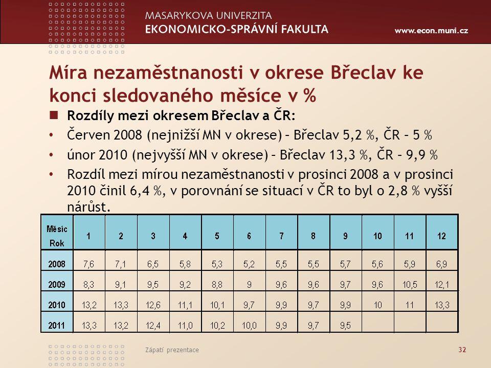 Míra nezaměstnanosti v okrese Břeclav ke konci sledovaného měsíce v %