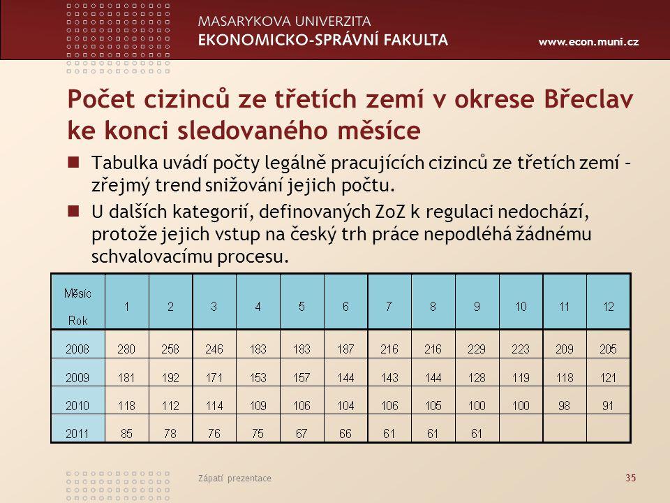 Počet cizinců ze třetích zemí v okrese Břeclav ke konci sledovaného měsíce