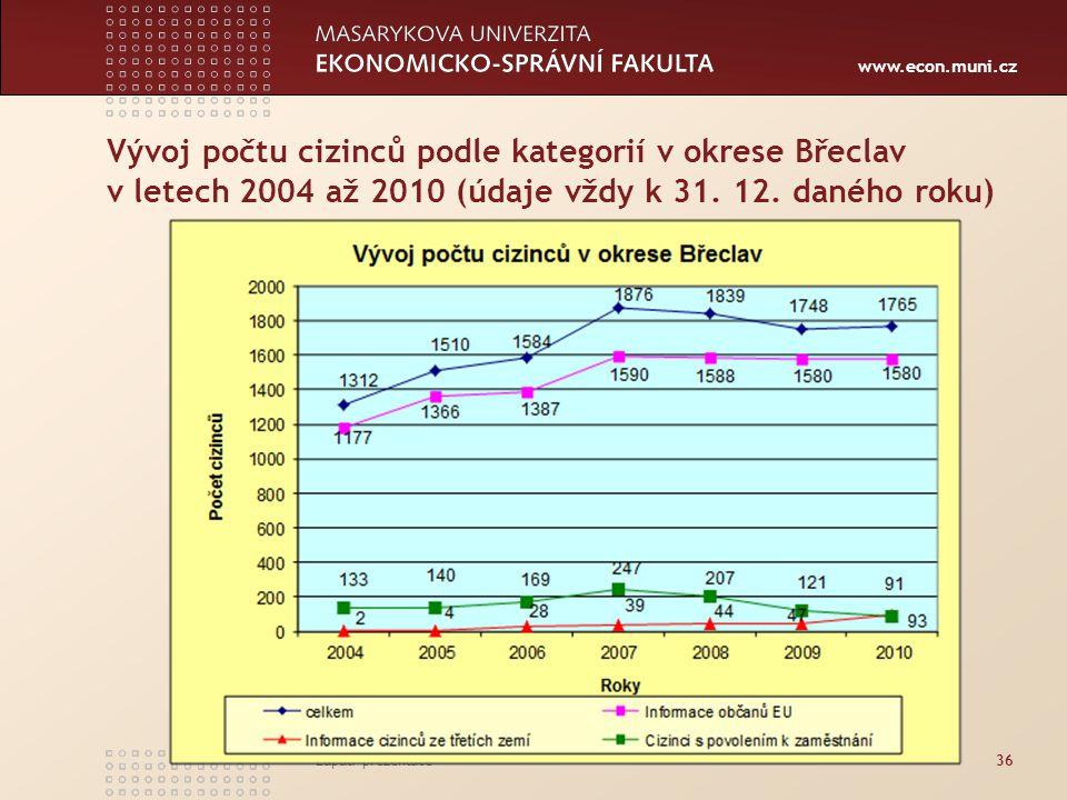 Vývoj počtu cizinců podle kategorií v okrese Břeclav v letech 2004 až 2010 (údaje vždy k 31. 12. daného roku)