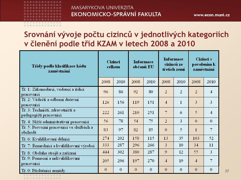 Srovnání vývoje počtu cizinců v jednotlivých kategoriích v členění podle tříd KZAM v letech 2008 a 2010