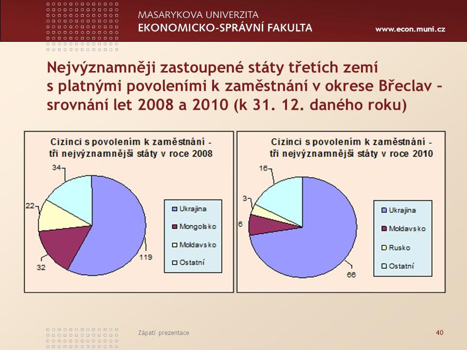 Nejvýznamněji zastoupené státy třetích zemí s platnými povoleními k zaměstnání v okrese Břeclav – srovnání let 2008 a 2010 (k 31. 12. daného roku)