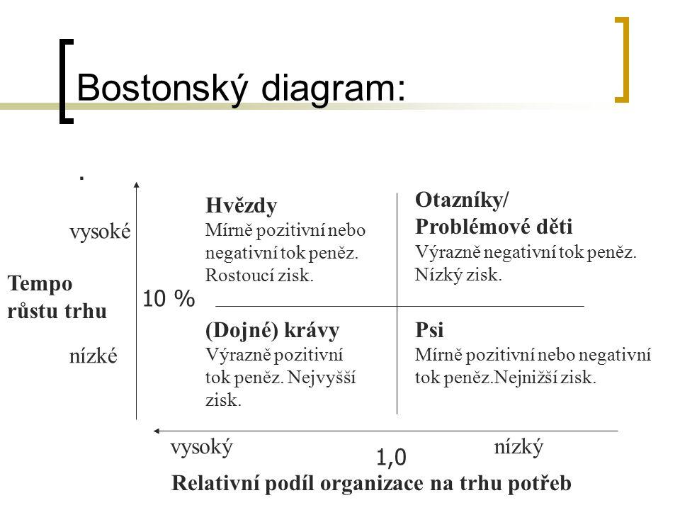 Bostonský diagram: . Otazníky/ Problémové děti Hvězdy vysoké
