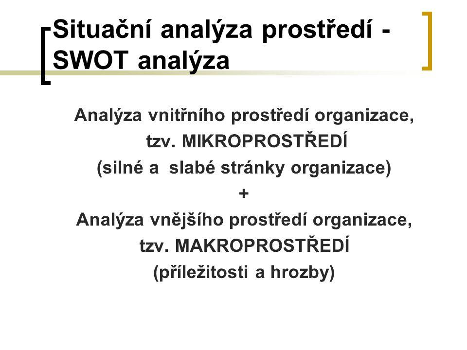 Situační analýza prostředí - SWOT analýza