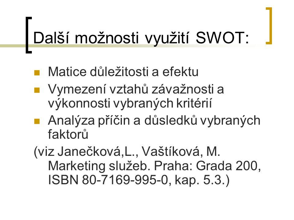 Další možnosti využití SWOT: