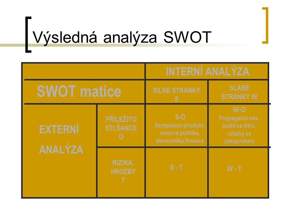 Výsledná analýza SWOT SWOT matice INTERNÍ ANALÝZA EXTERNÍ ANALÝZA