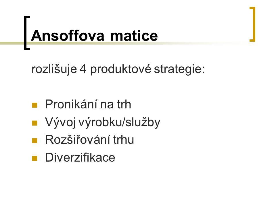 Ansoffova matice rozlišuje 4 produktové strategie: Pronikání na trh