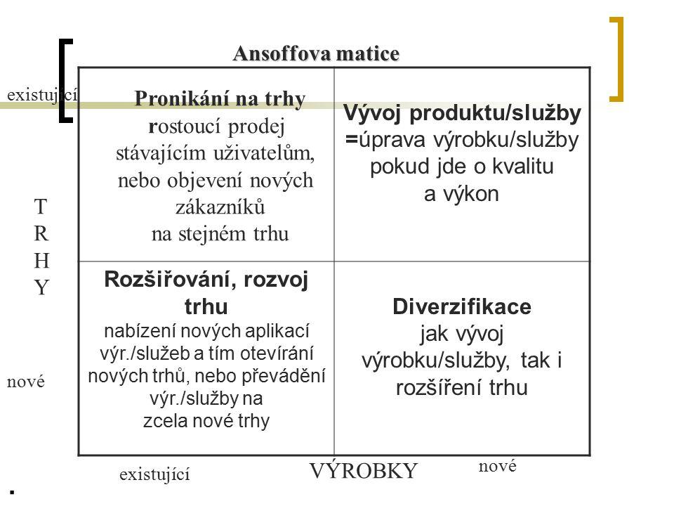 Vývoj produktu/služby Rozšiřování, rozvoj trhu