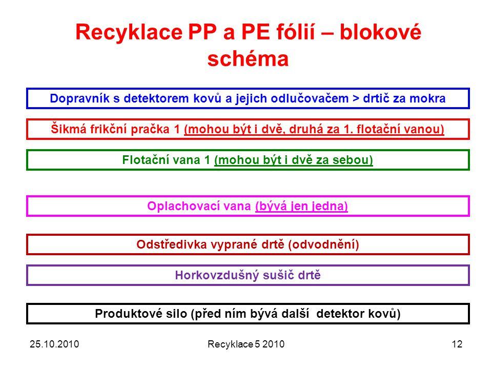Recyklace PP a PE fólií – blokové schéma