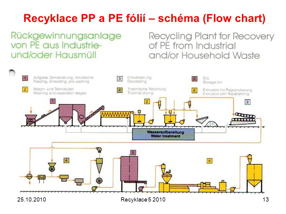 Recyklace PP a PE fólií – schéma (Flow chart)