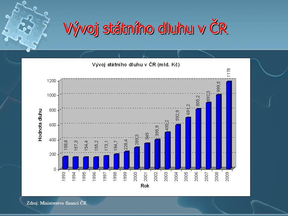 Vývoj státního dluhu v ČR