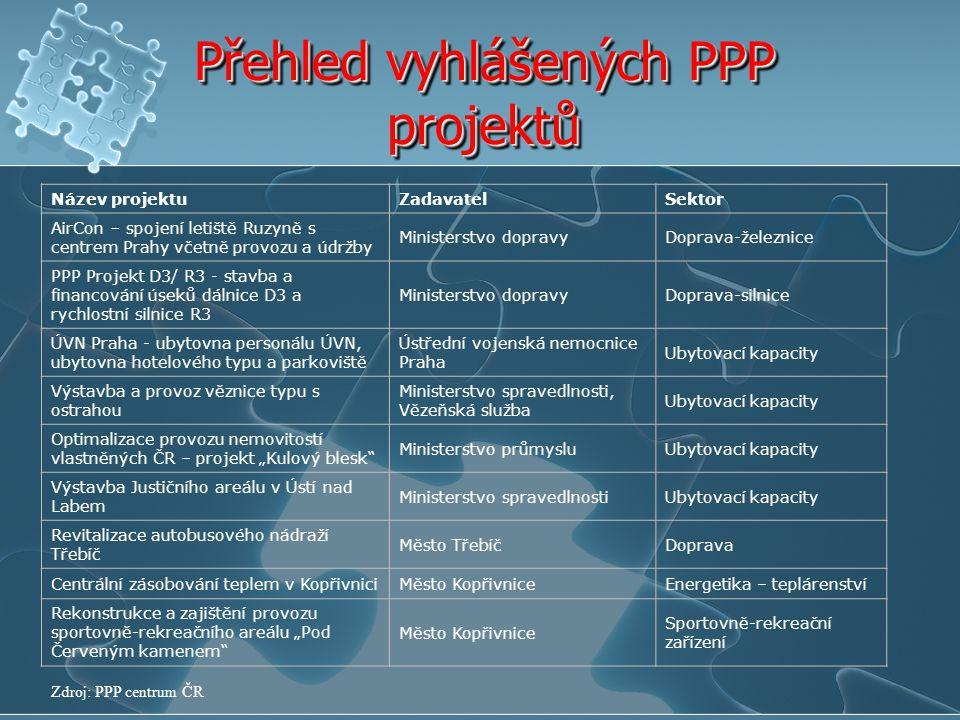 Přehled vyhlášených PPP projektů