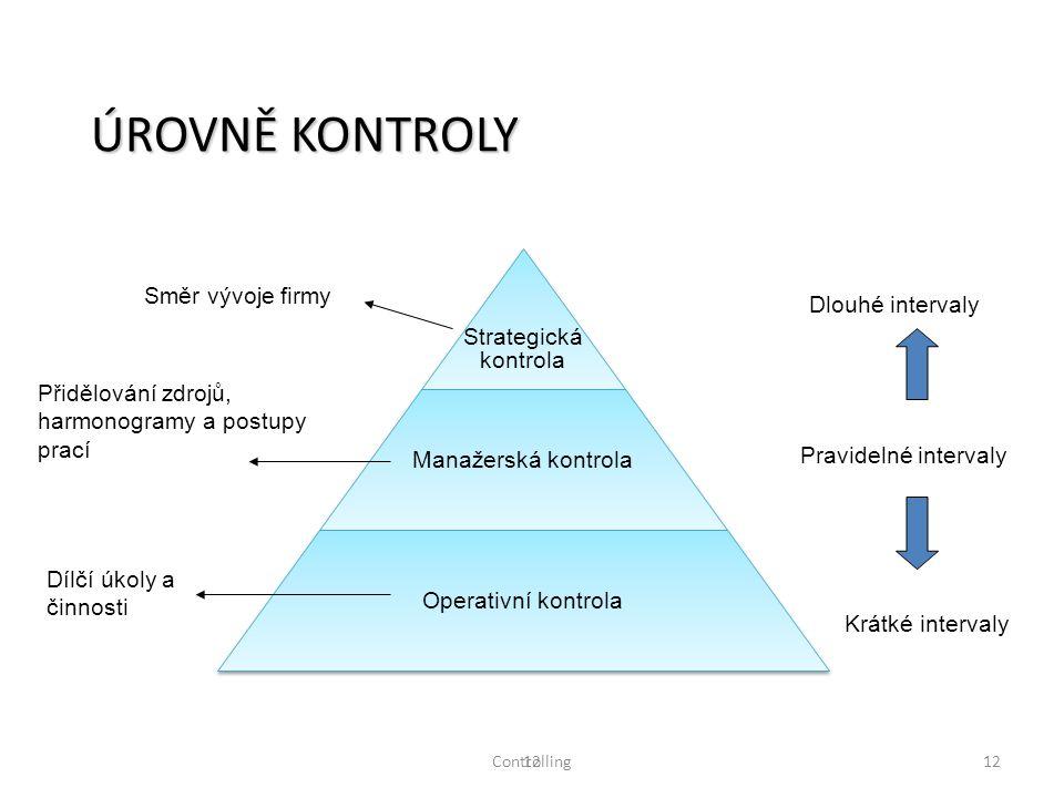 ÚROVNĚ KONTROLY Směr vývoje firmy Strategická Dlouhé intervaly