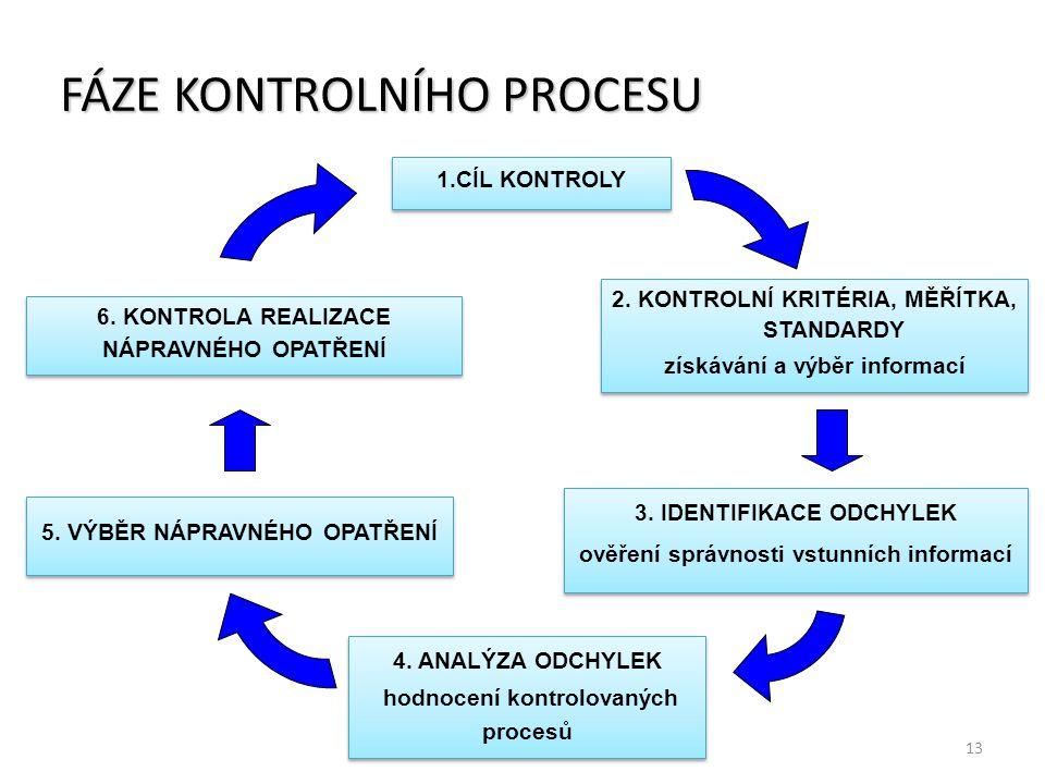 FÁZE KONTROLNÍHO PROCESU