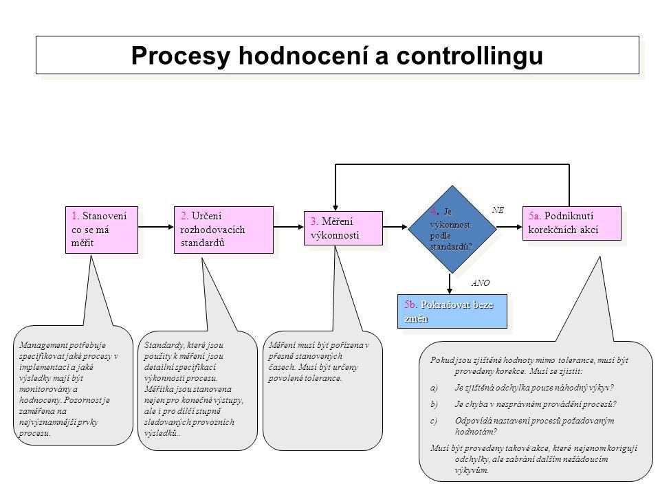 Procesy hodnocení a controllingu