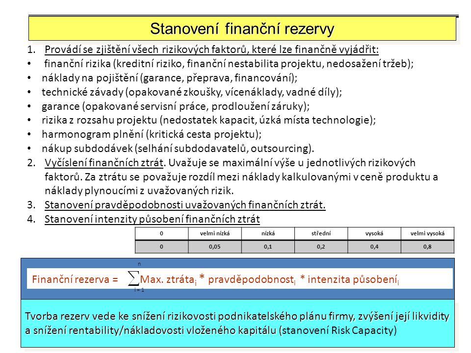 Stanovení finanční rezervy