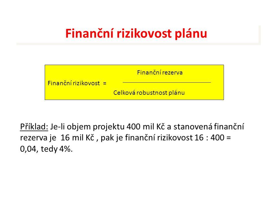 Finanční rizikovost plánu