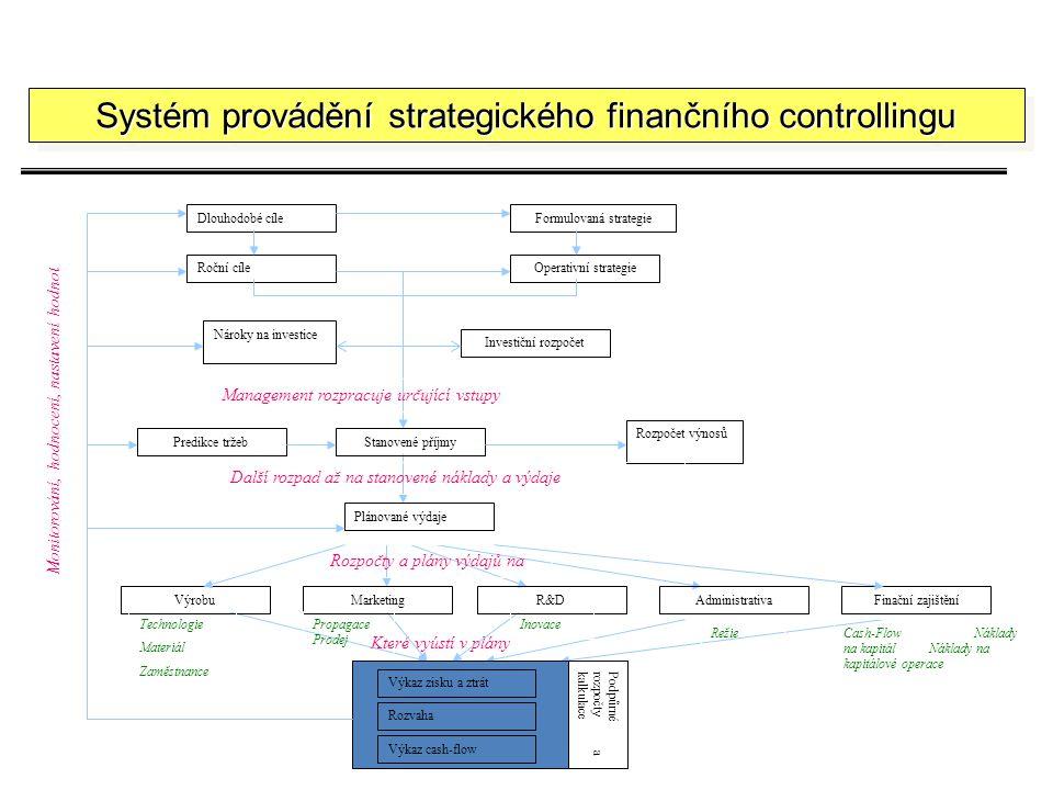 Systém provádění strategického finančního controllingu