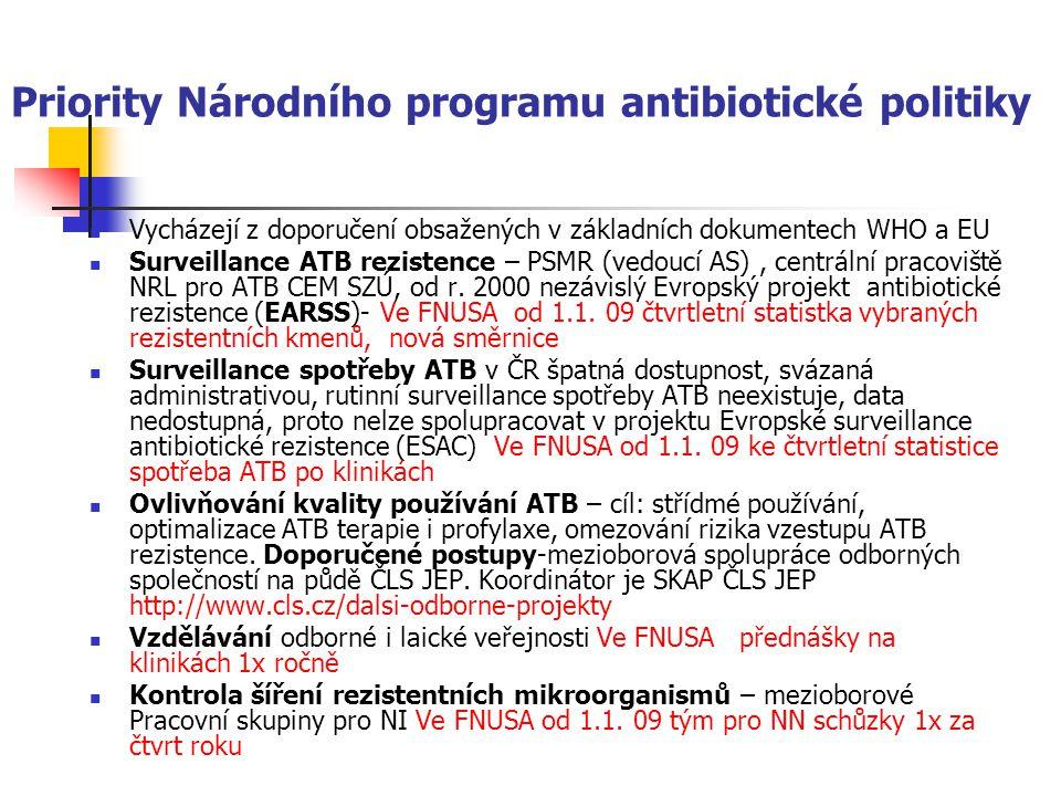Priority Národního programu antibiotické politiky