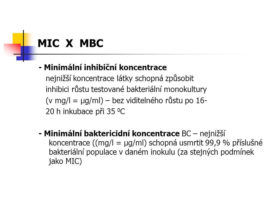 MIC X MBC - Minimální inhibiční koncentrace